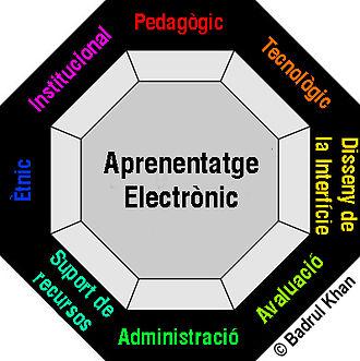 Digital scholarship - A digital learning environment