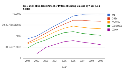 Recruitment of different editing classes by year, log scale