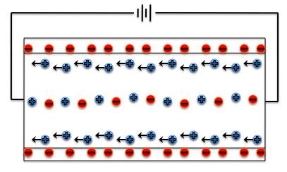 File:Electroosmotic Flow Depiction.tiff