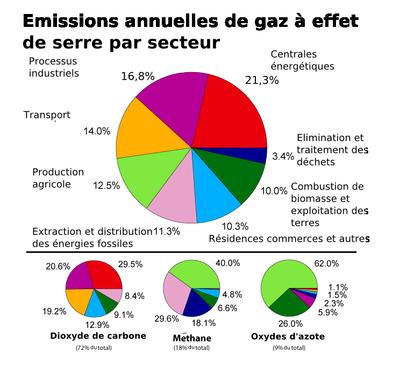 Dans le premier graphique, les émissions sont pondérées par le potentiel de réchauffement global de chaque gaz (avec 72% de CO2, 18% de méthane, 9% d'oxydes d'azote et 1% d'autres gaz).