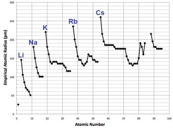 Welke radioactieve isotoop wordt gebruikt voor het dateren van oude artefacten