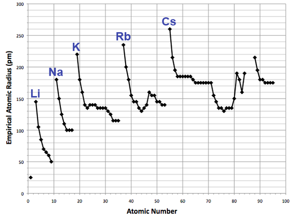 Atomic number plotted against atomic radius Empirical atomic radius trends.png