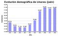 Evolución demográfica de Linares (1999-2008).png