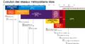 Evolutions des réseaux métropolitains lillois.png