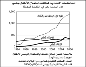 التصوير الإباحي للأطفال - ويكيبيديا