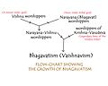 Flow chart showing the growth of Bhagavatism.jpg