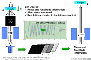 High-resolution transmission electron microscopy - Exit wave reconstruction through focal series