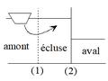 Fonctionnement d'une écluse - phase 2.png