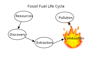A diagram of the basic fossil fuel life-cycle