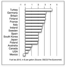 Fuel tax - Wikipedia