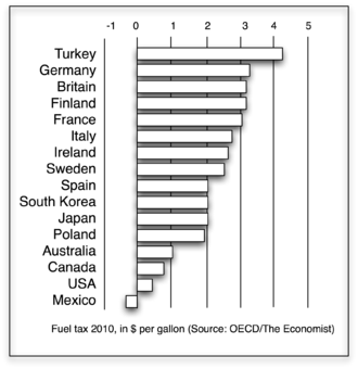 Fuel tax - Image: Fuel tax in OECD countries, 2010
