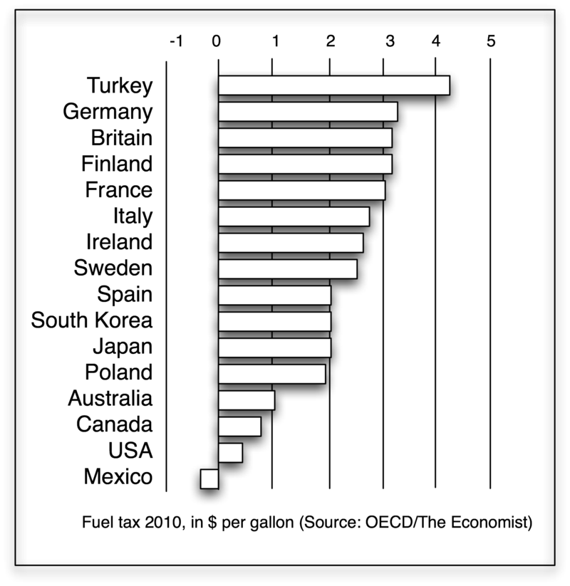 800px-Fuel_tax_in_OECD_countries%2C_2010