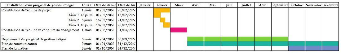 Gestion professionnelle du tempsoutils de gestion du temps exemple de diagramme de ganttmodifier modifier le wikicode ccuart Gallery
