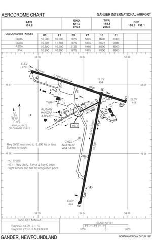 CFB Gander - CFB Gander Diagram