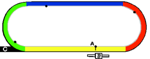 Backstretch - Generic left-handed racetrack diagram: A = finish line, B = grandstand, C/black = chute, Yellow = homestretch, Red = clubhouse turn, Blue = backstretch, Green = far turn, gray inside line = rail and the white center is the infield.