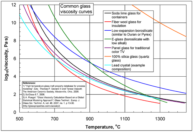 the viscosity temperature relationship of palm oil