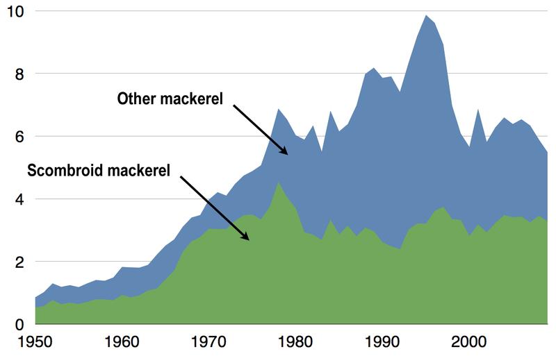 Global capture of all mackerel 1950%E2%80%932009.png