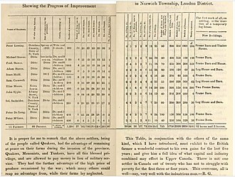 Norwich, Ontario - Description of Quaker settlement in Norwich township, from Gourlay's Statistical Account of Upper Canada, published in 1822