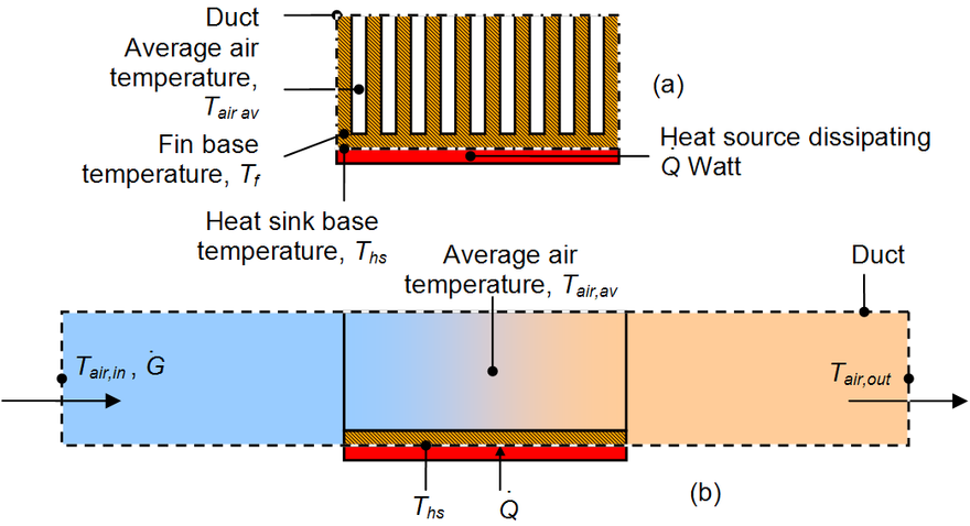 Sketch of a heat sink in a duct used to calculate the governing equations from conservation of energy and Newton's law of cooling Heat sink control volume.png