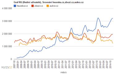 Porovnání cen online webů