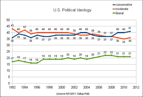 a study on liberal political ideology in the usa