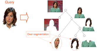 Visual search engine - Diagram of a search realized through example based on detectable regions from an image