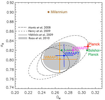 Key Cosmological Parameters σ8 and ΩM from Observations Compared with Simulations