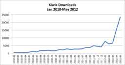Kiwix Downloads, 2010-2012