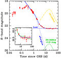 Light-Curve of GRB 060614.jpg