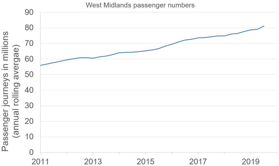 Lm passenger nos 2019