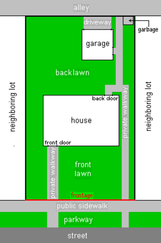 Land lot - Diagram of an example house lot as seen from above, showing front and back lawns, positions of structures on the lot, and immediate surroundings. The lot boundaries are outlined in black except for the frontage, which is shown in red.  In this example, the immediate surroundings include a sidewalk, parkway, and section of street out in front and a section of alley in back.  Lot structures include a house, private walkways, and in back - a detached garage with driveway access to the alley and a small area for garbage.