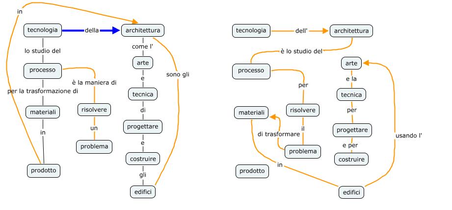 Tecnologia dell 39 architettura wikipedia for Progetti di costruzione del mazzo