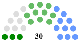 Mayo County Council Composition.png