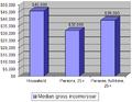 Median Incomes US.png
