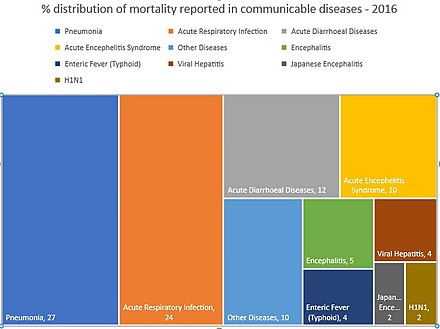440px-Mortality_Communicable_Diseases_-_