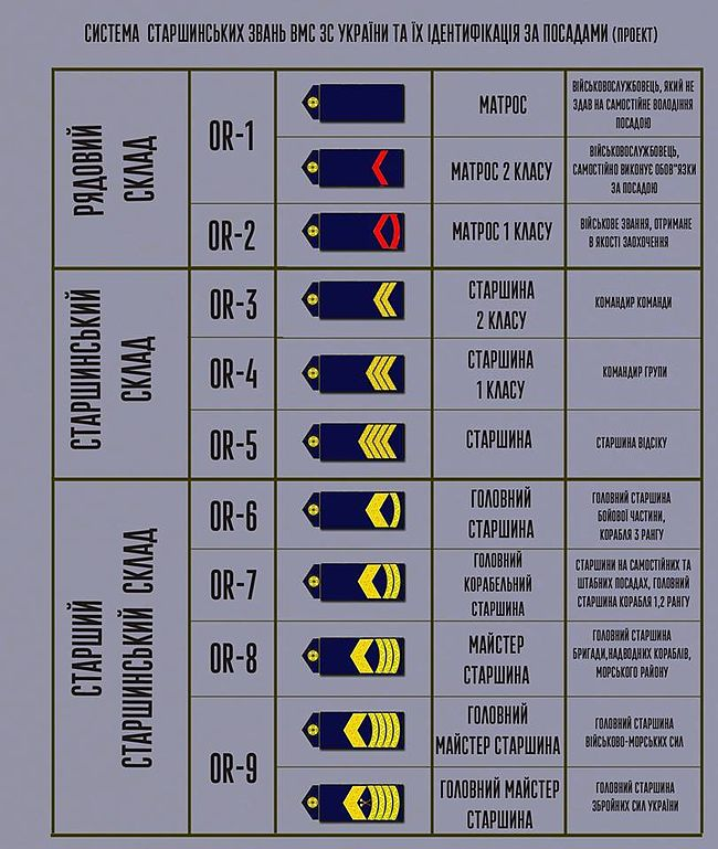 Navy ranks code of Ukraine 2016 (draft).jpg