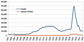 Ngaruawahia railway station - tickets and season tickets sold at Ngāruawāhia 1881–1950 (derived from figures in table).