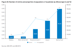 Credit card fraud - A graph showing the number of victims and proportion of population or household affected by different offenses