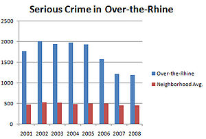 Over-the-Rhine - The amount of serious crime in Over-the-Rhine (blue) has decreased since 2006, but crime still remains higher than the citywide neighborhood average (red).