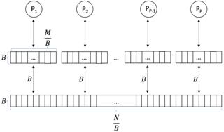 Parallel external memory