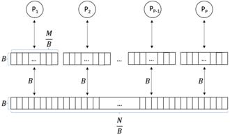 Parallel external memory - PEM Model