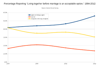 Acceptance - Changes in attitudes toward cohabitation in the US
