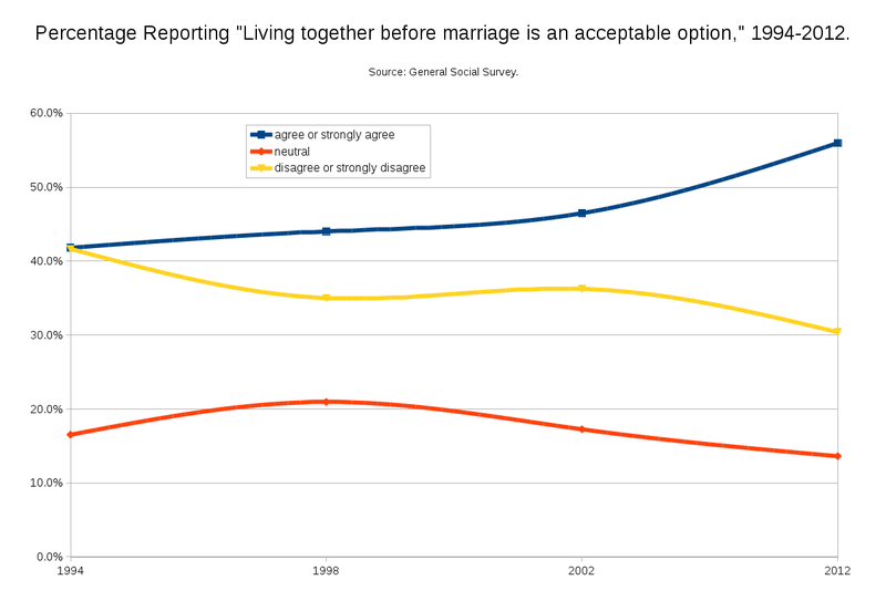 Percentage Reporting living together as acceptable option.png