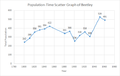 Population-Time Scatter Graph of Beetley.png