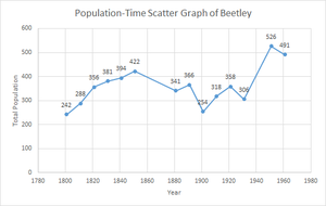 Beetley - Image: Population Time Scatter Graph of Beetley