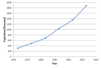 Demographics of the Gambia - Scatter plot of the population of The Gambia (in thousands) from 1963–2013