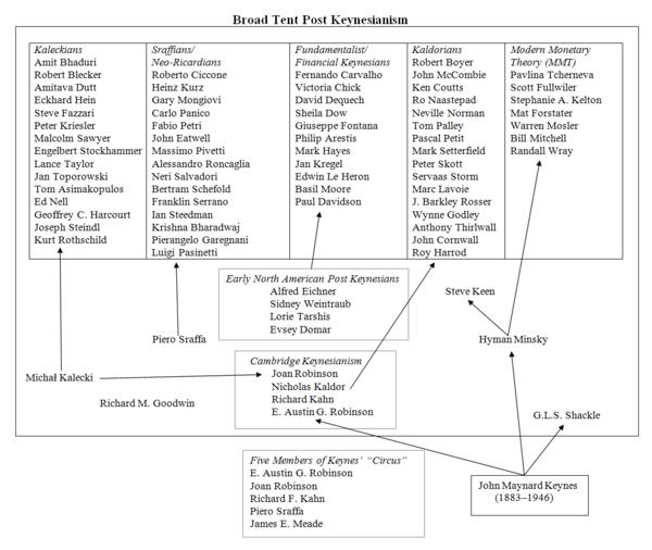 the structure of post keynesian economics pdf free