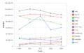 Principales importadores mundiales de carne de caballo periodo 2010-2014 gráfico de lineas con marcadores.png