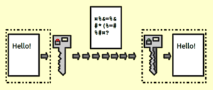 Encryption - Illustration of how encryption is used within servers Public key encryption.
