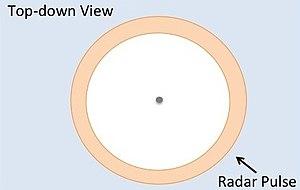 Radar altimeter - Pulse-Limited Radar Ground Footprint